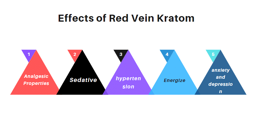 Effects of Red Vein Kratom
