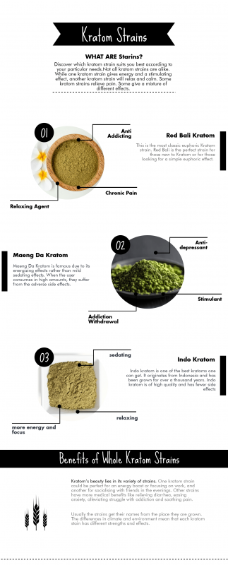 kratom near you infographics to get in more details